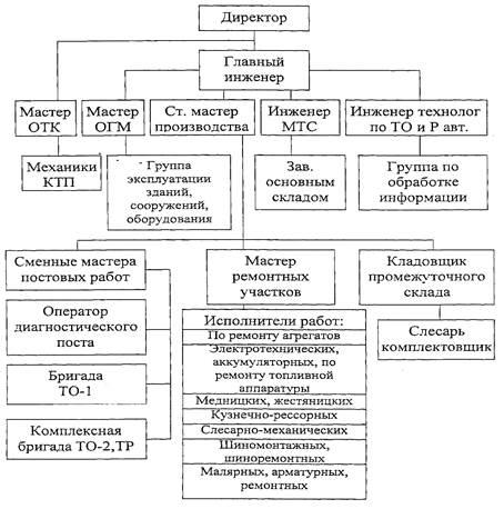 Схема организации производства