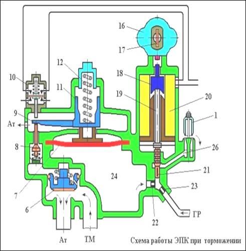 Схема работы ЭПК